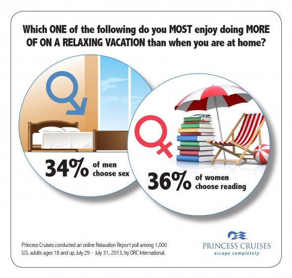 Princess Cruises Relaxation Survey